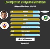 Leo Baptistao vs Nyasha Mushekwi h2h player stats