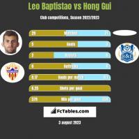 Leo Baptistao vs Hong Gui h2h player stats
