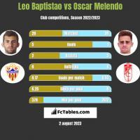 Leo Baptistao vs Oscar Melendo h2h player stats