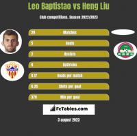 Leo Baptistao vs Heng Liu h2h player stats
