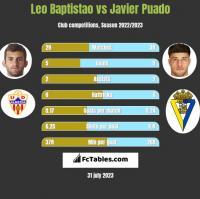 Leo Baptistao vs Javier Puado h2h player stats