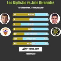 Leo Baptistao vs Juan Hernandez h2h player stats