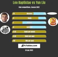 Leo Baptistao vs Yun Liu h2h player stats