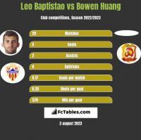 Leo Baptistao vs Bowen Huang h2h player stats
