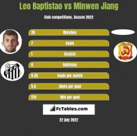 Leo Baptistao vs Minwen Jiang h2h player stats