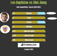 Leo Baptistao vs Zilei Jiang h2h player stats