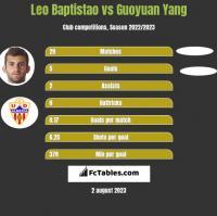Leo Baptistao vs Guoyuan Yang h2h player stats