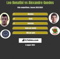 Leo Bonatini vs Alexandre Guedes h2h player stats