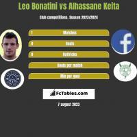 Leo Bonatini vs Alhassane Keita h2h player stats