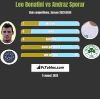 Leo Bonatini vs Andraz Sporar h2h player stats