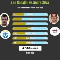 Leo Bonatini vs Andre Silva h2h player stats