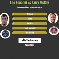 Leo Bonatini vs Barry McKay h2h player stats