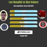 Leo Bonatini vs Ben Osborn h2h player stats