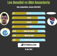 Leo Bonatini vs Bilel Aouacheria h2h player stats