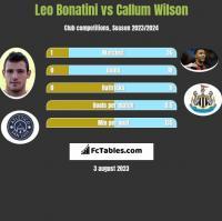 Leo Bonatini vs Callum Wilson h2h player stats