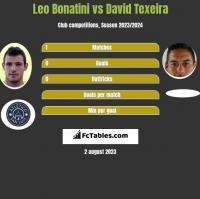 Leo Bonatini vs David Texeira h2h player stats