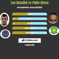 Leo Bonatini vs Fabio Abreu h2h player stats