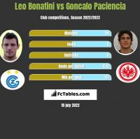 Leo Bonatini vs Goncalo Paciencia h2h player stats