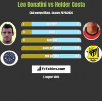 Leo Bonatini vs Helder Costa h2h player stats