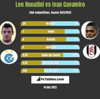 Leo Bonatini vs Ivan Cavaleiro h2h player stats