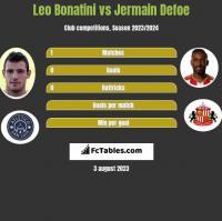 Leo Bonatini vs Jermain Defoe h2h player stats