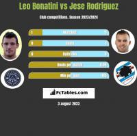 Leo Bonatini vs Jese Rodriguez h2h player stats