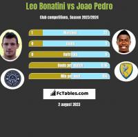 Leo Bonatini vs Joao Pedro h2h player stats