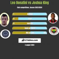 Leo Bonatini vs Joshua King h2h player stats