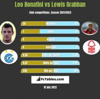 Leo Bonatini vs Lewis Grabban h2h player stats