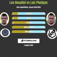 Leo Bonatini vs Luiz Phellype h2h player stats