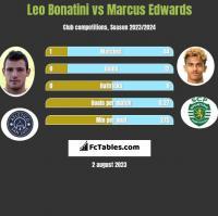Leo Bonatini vs Marcus Edwards h2h player stats