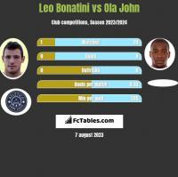 Leo Bonatini vs Ola John h2h player stats