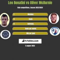 Leo Bonatini vs Oliver McBurnie h2h player stats