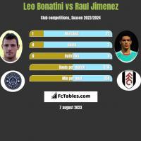 Leo Bonatini vs Raul Jimenez h2h player stats