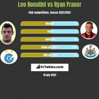 Leo Bonatini vs Ryan Fraser h2h player stats