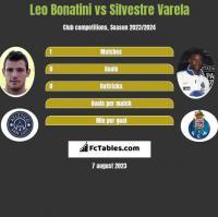 Leo Bonatini vs Silvestre Varela h2h player stats