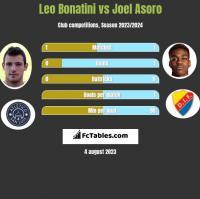 Leo Bonatini vs Joel Asoro h2h player stats