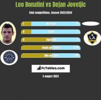 Leo Bonatini vs Dejan Joveljic h2h player stats