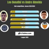 Leo Bonatini vs Andre Almeida h2h player stats