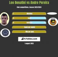 Leo Bonatini vs Andre Pereira h2h player stats