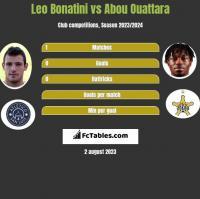 Leo Bonatini vs Abou Ouattara h2h player stats