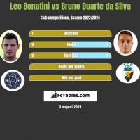 Leo Bonatini vs Bruno Duarte da Silva h2h player stats