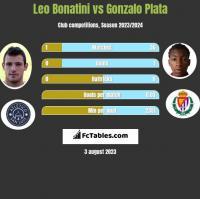 Leo Bonatini vs Gonzalo Plata h2h player stats
