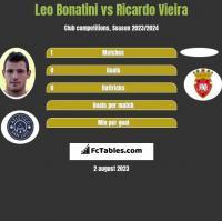 Leo Bonatini vs Ricardo Vieira h2h player stats