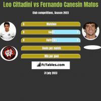 Leo Cittadini vs Fernando Canesin Matos h2h player stats