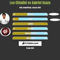 Leo Cittadini vs Gabriel Suazo h2h player stats