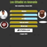 Leo Cittadini vs Geuvanio h2h player stats