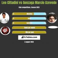 Leo Cittadini vs Gonzaga Marcio Azevedo h2h player stats