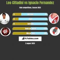 Leo Cittadini vs Ignacio Fernandez h2h player stats