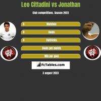 Leo Cittadini vs Jonathan h2h player stats